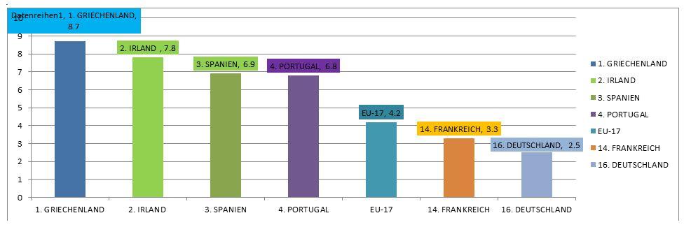 Griechische Staatsanleihen